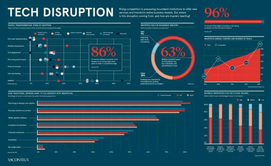 Future of Insurance 2019 Infographic