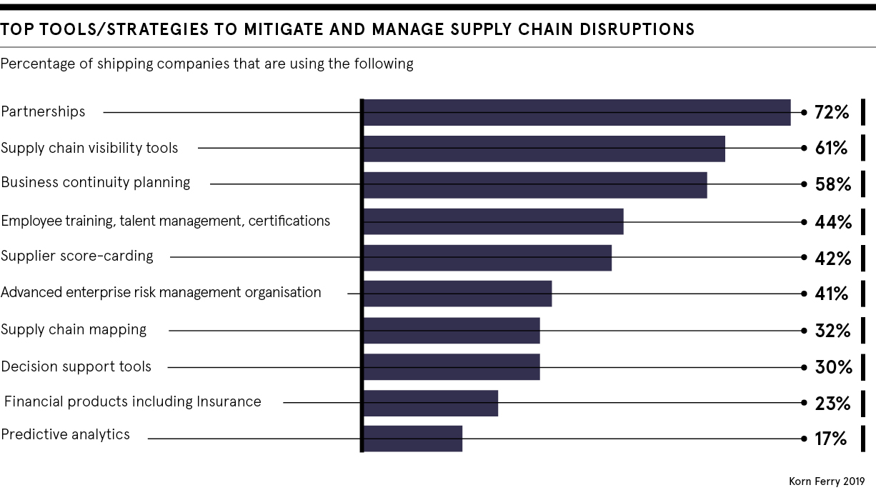 dataset: how to deal with supply chain disruptions