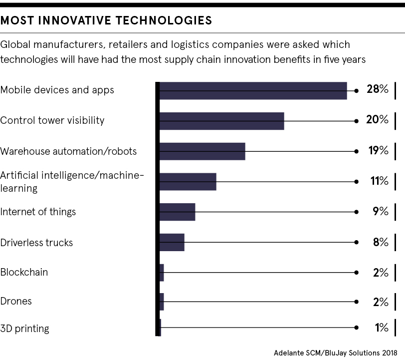 dataset: most innovative technologies