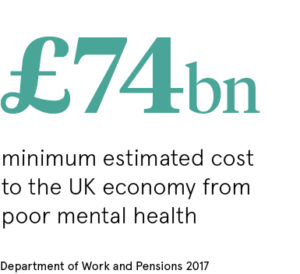 pull stat on cost of poor mental health to UK economy