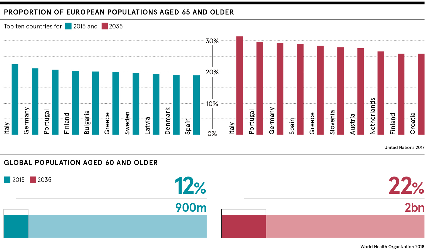 Ageing population: we're living longer, but are we healthier?
