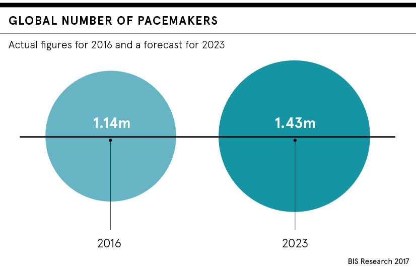 Pacemaker promises: are heart-powered devices the future?