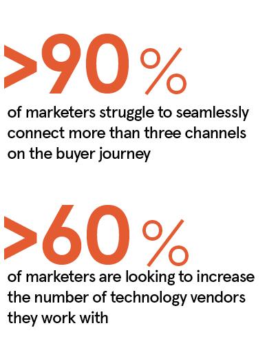 Buyer journey stats
