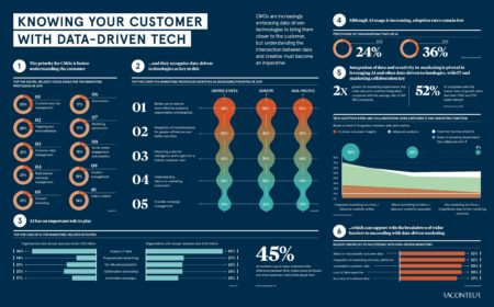 Data driven tech infographic
