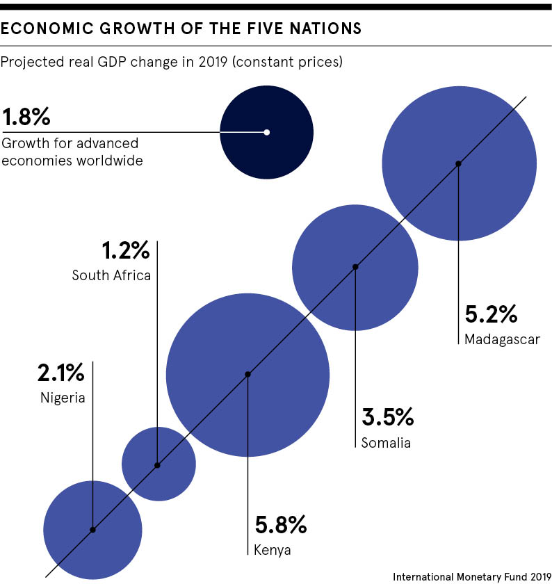 five nations economic growth