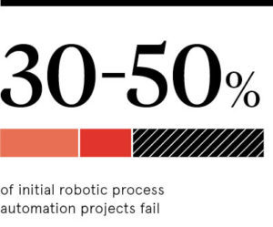 statistic on robotic processes