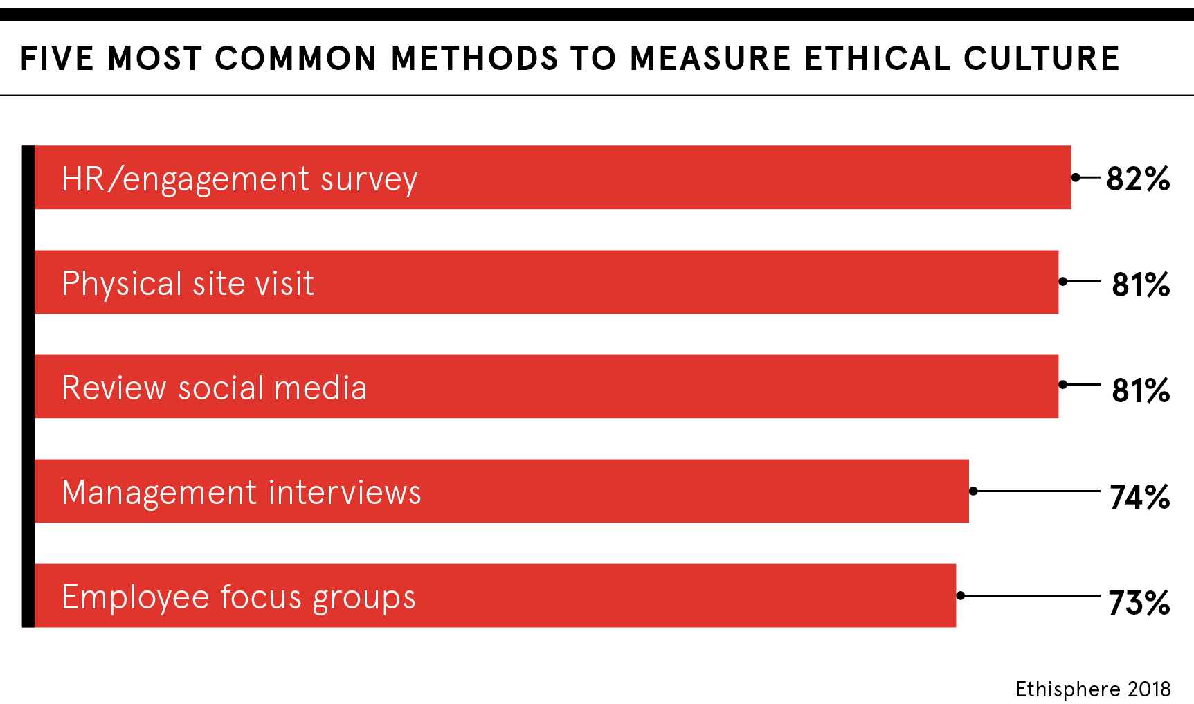 Common methods for measuring ethical culture