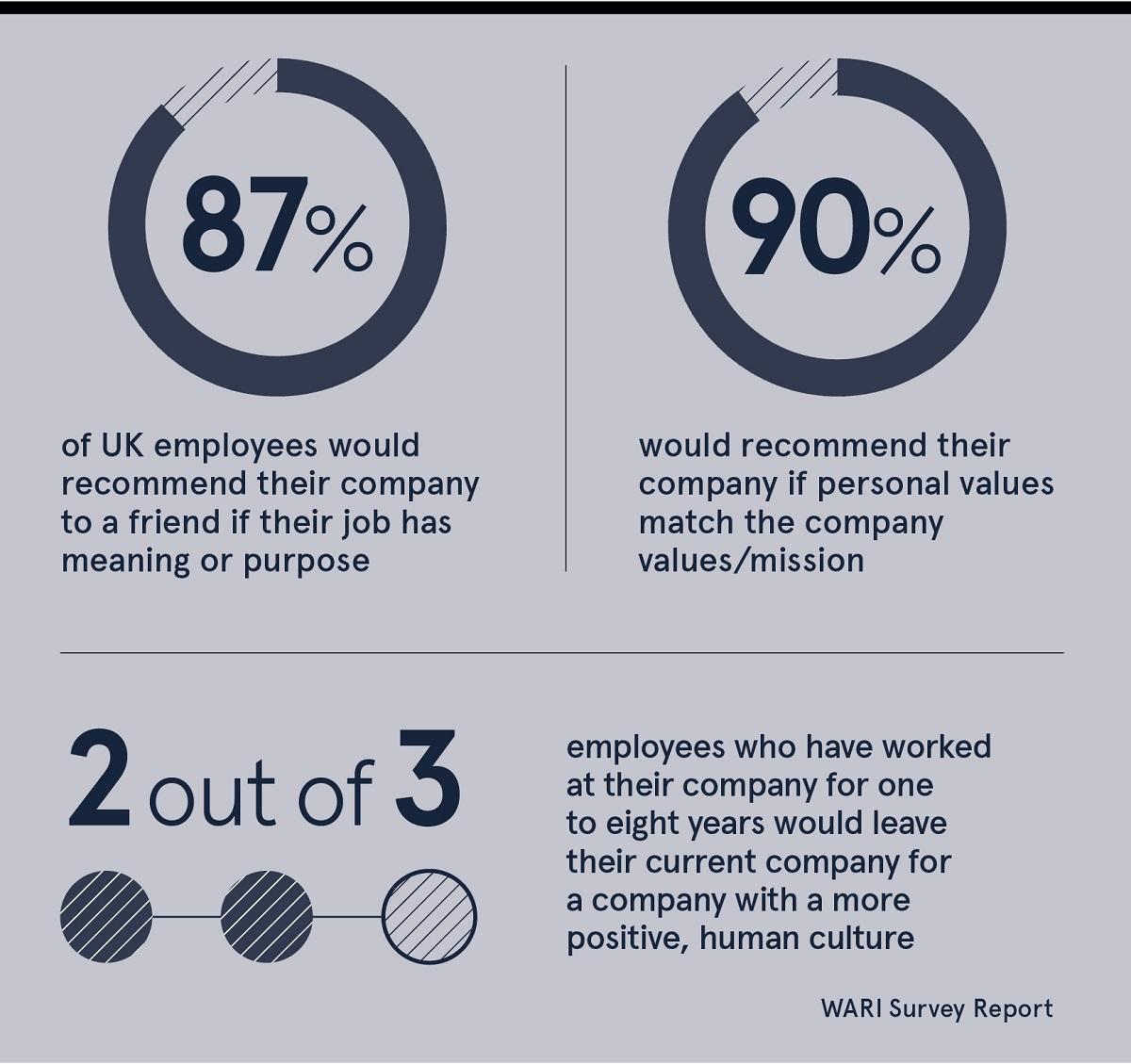 Workhuman statistics