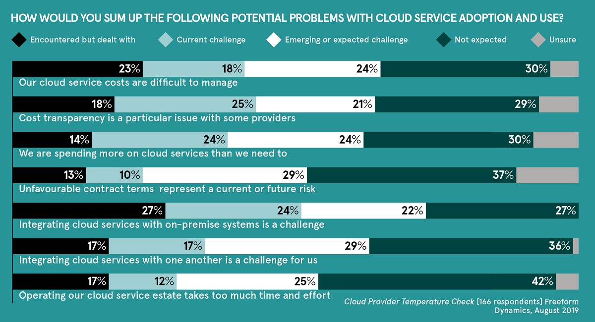 Cloud adoption use