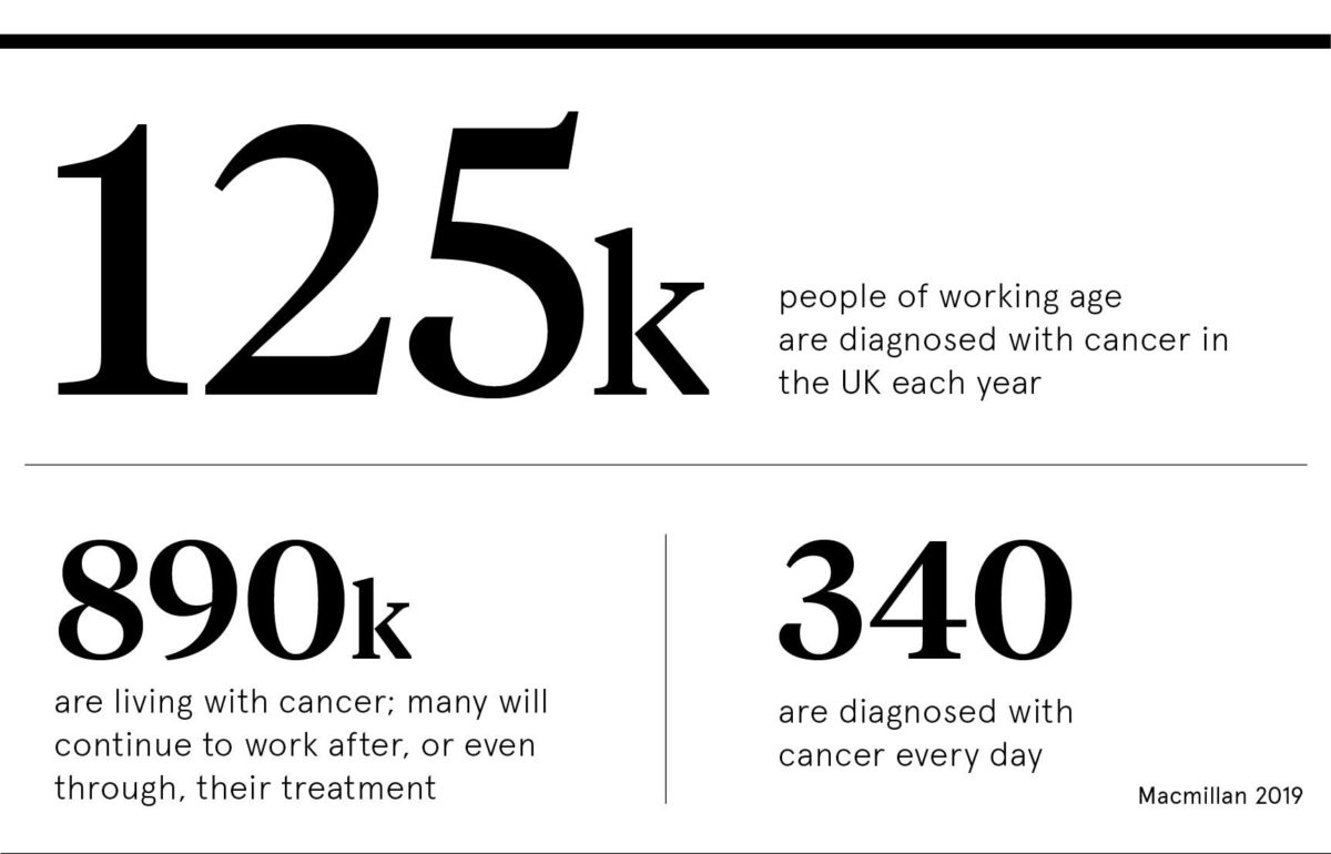 Cancer workplace statistic
