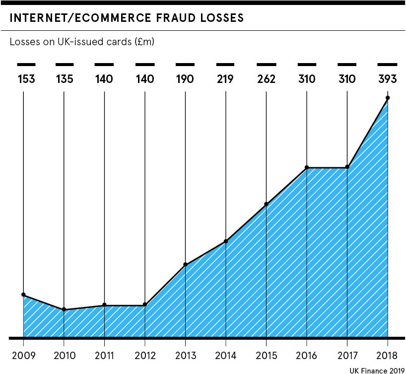 Internet/Ecommerce fraud losses