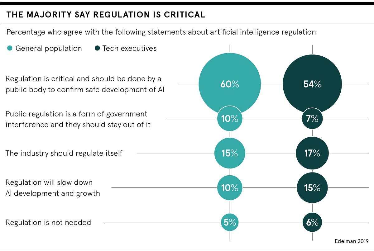 The majority say regulation is critical