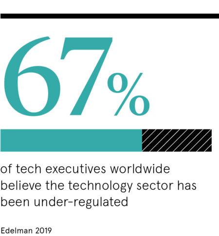 67% tech executives worldwide believe sector has been under regulated
