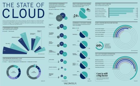 The state of cloud