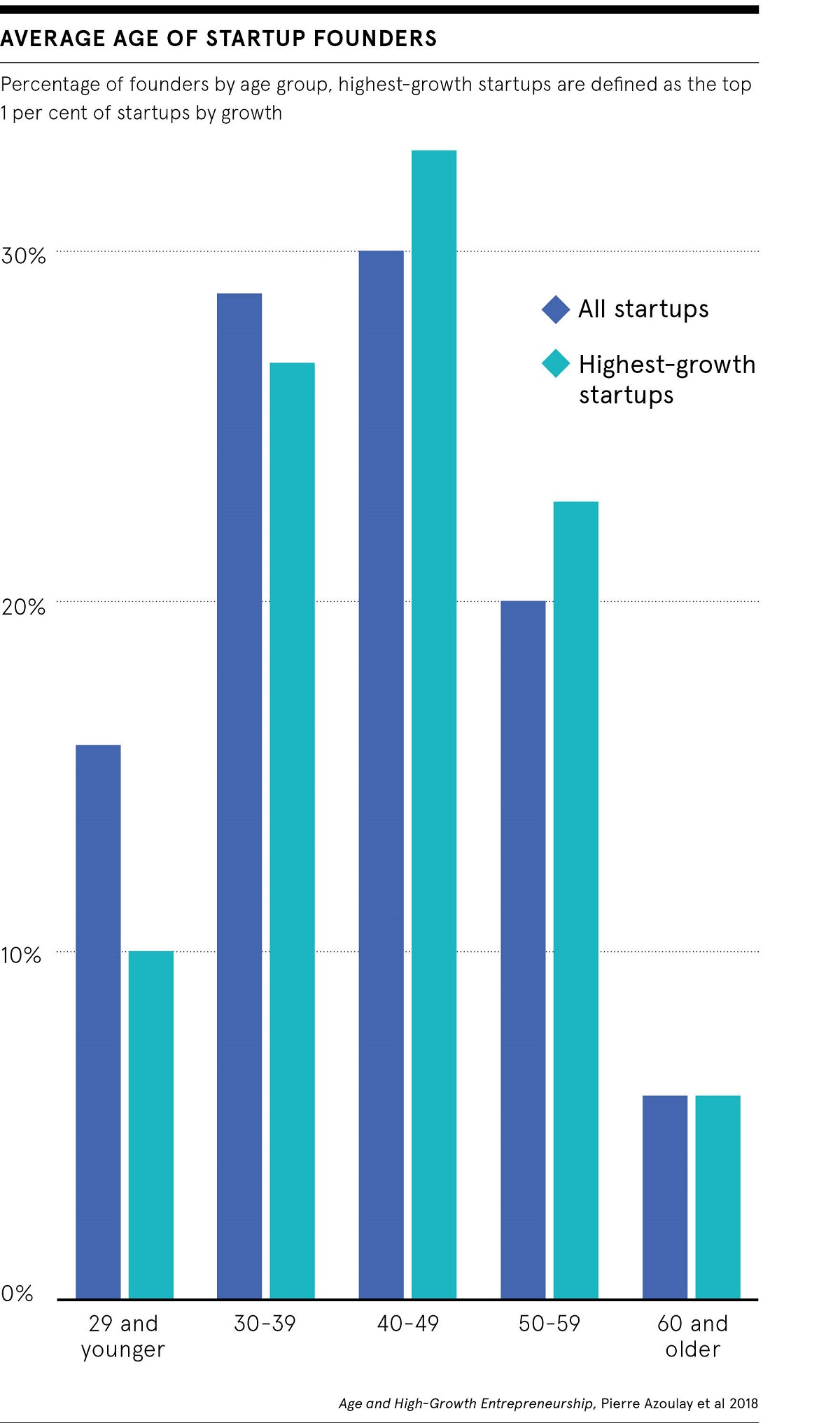 Average age of startup founders