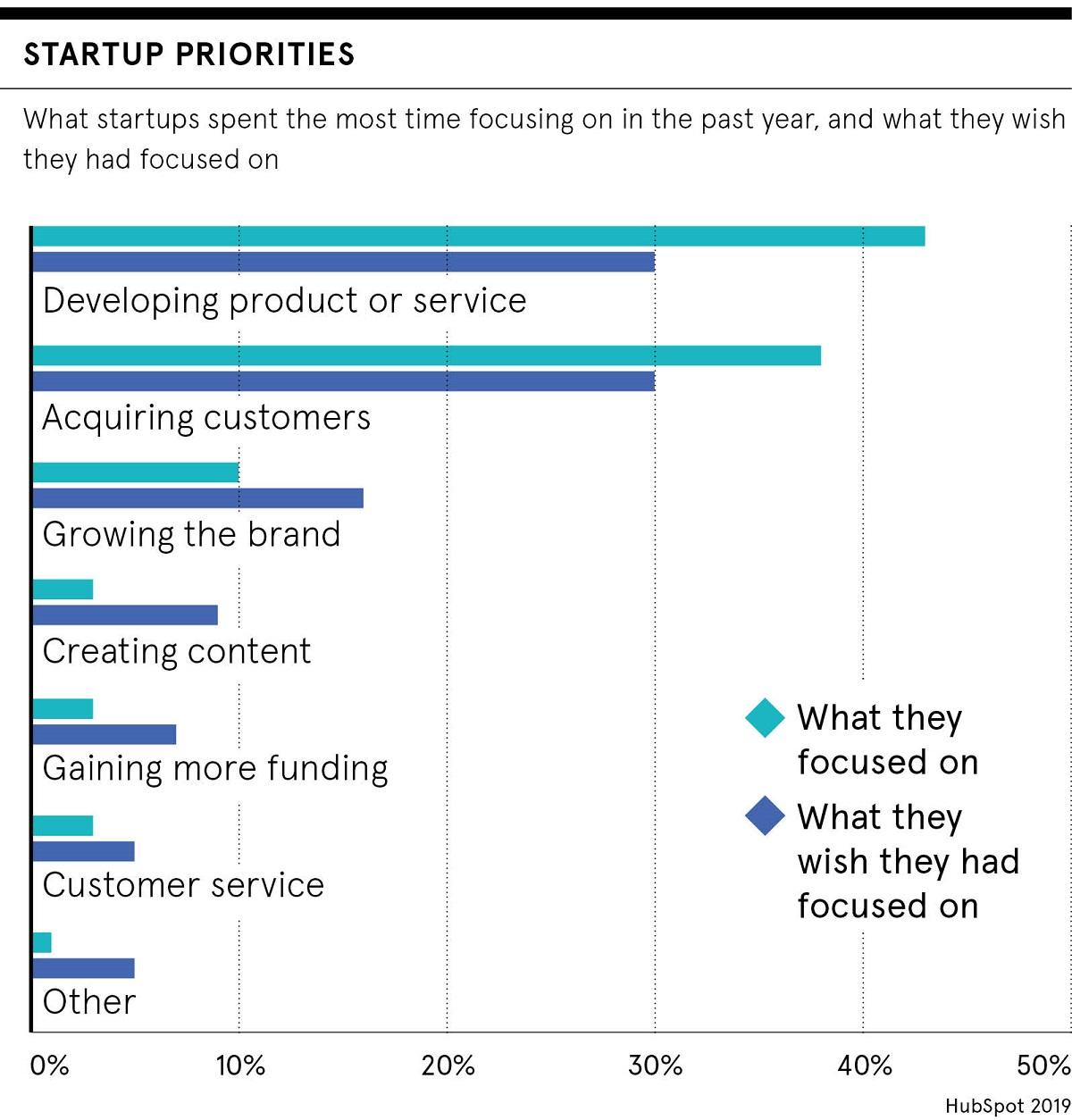 Startup priorities