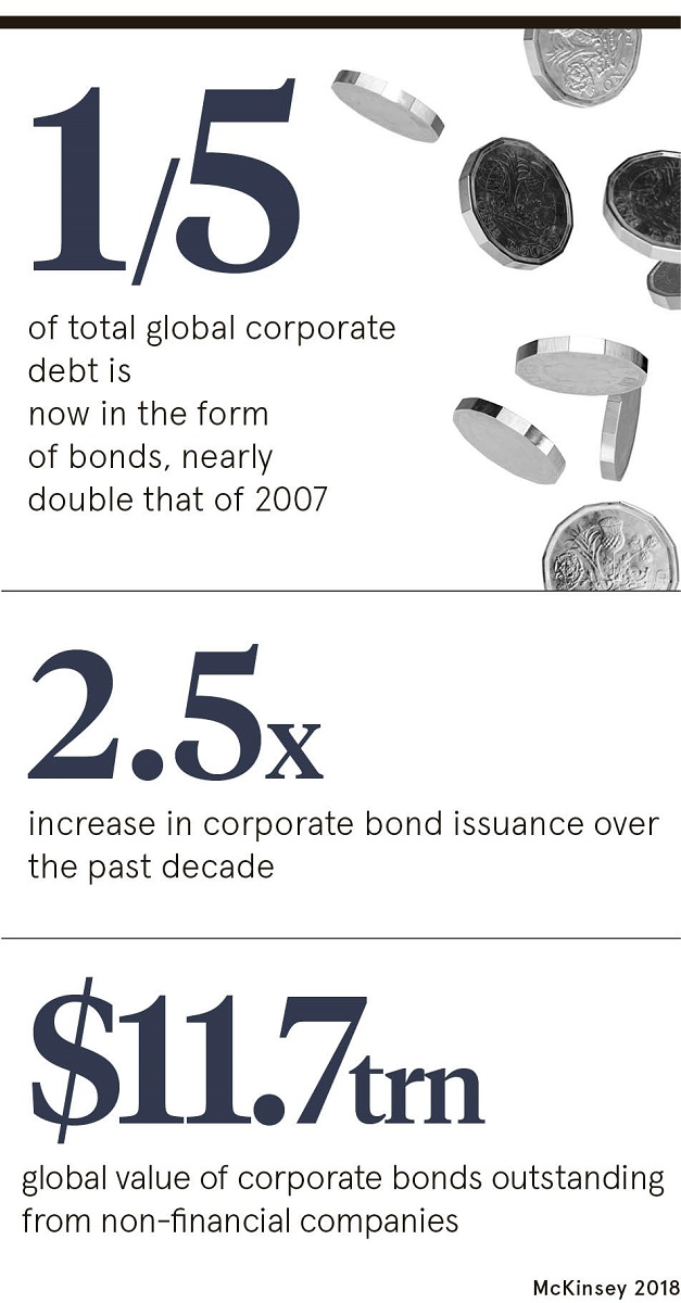 Corporate bonds statistic