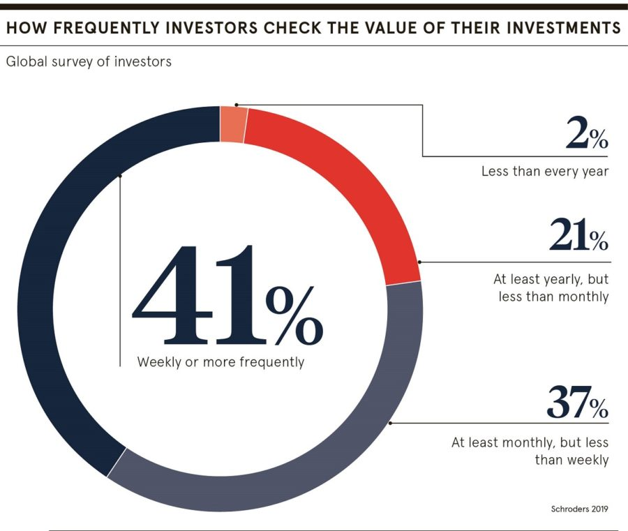 Investors checking values