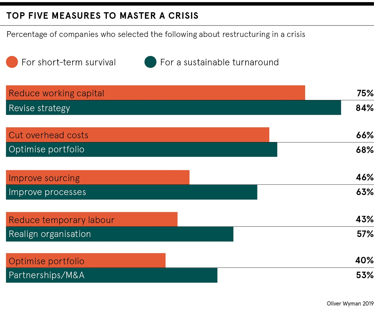 Mastering crisis