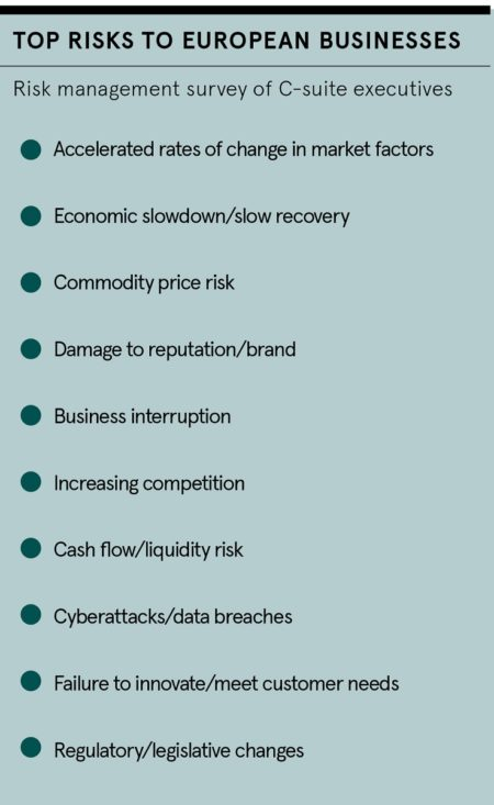 Top risks to business roundtable