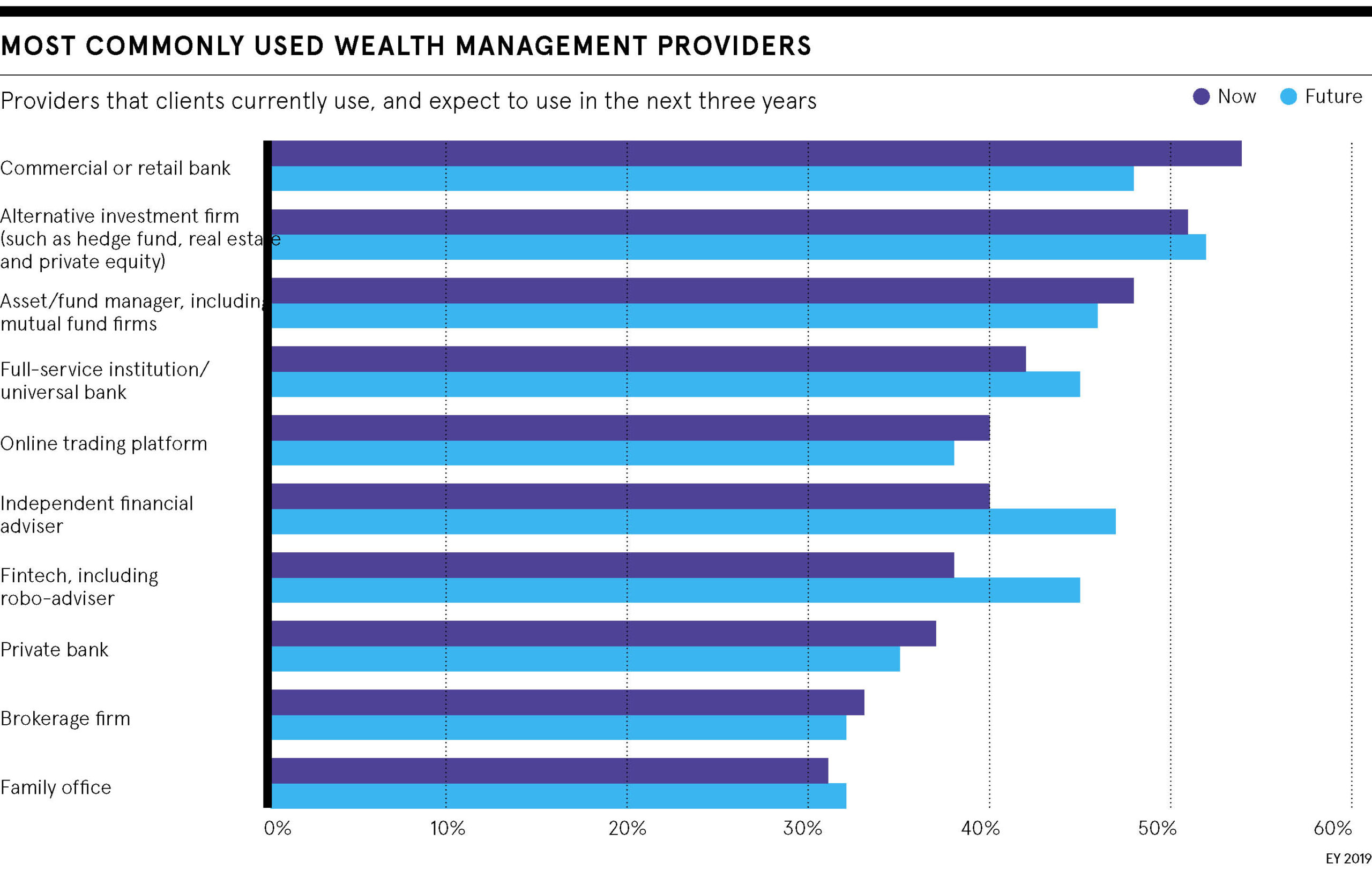 Wealth providers