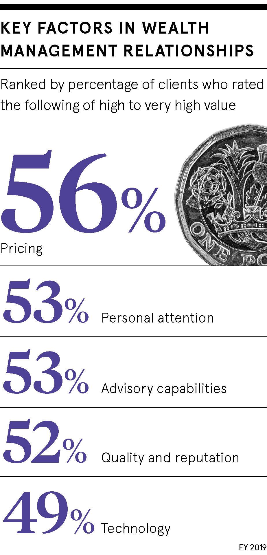 Key factors in wealth management relationships