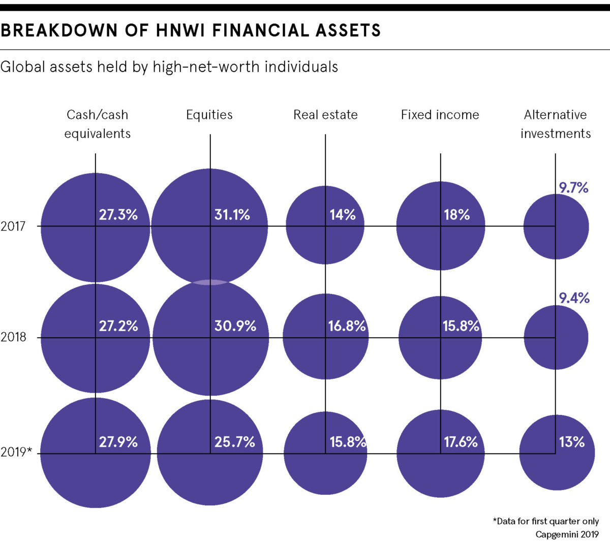 HNWI Fnancial Assets