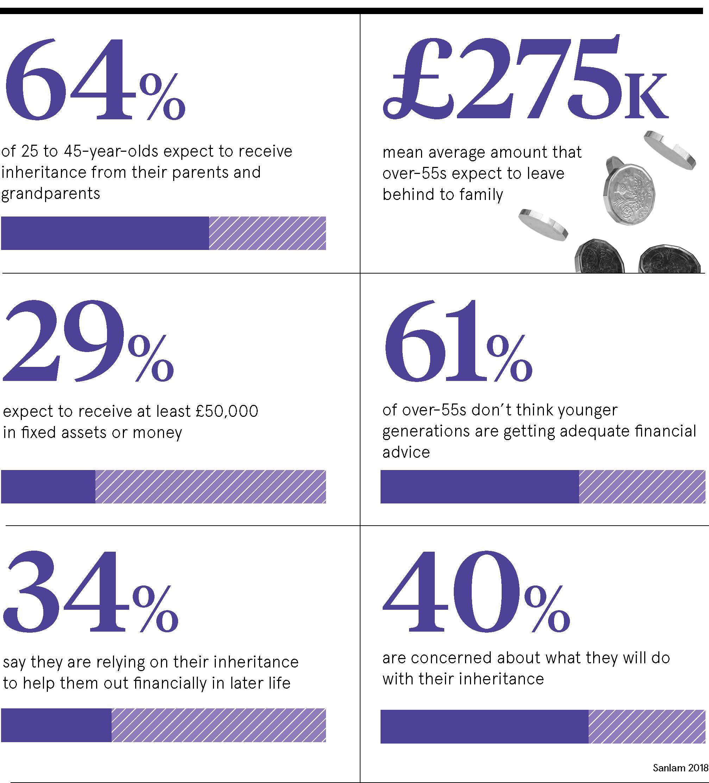 Inheritance statistics