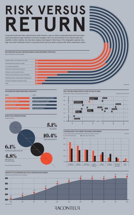 Corporate bonds infographic