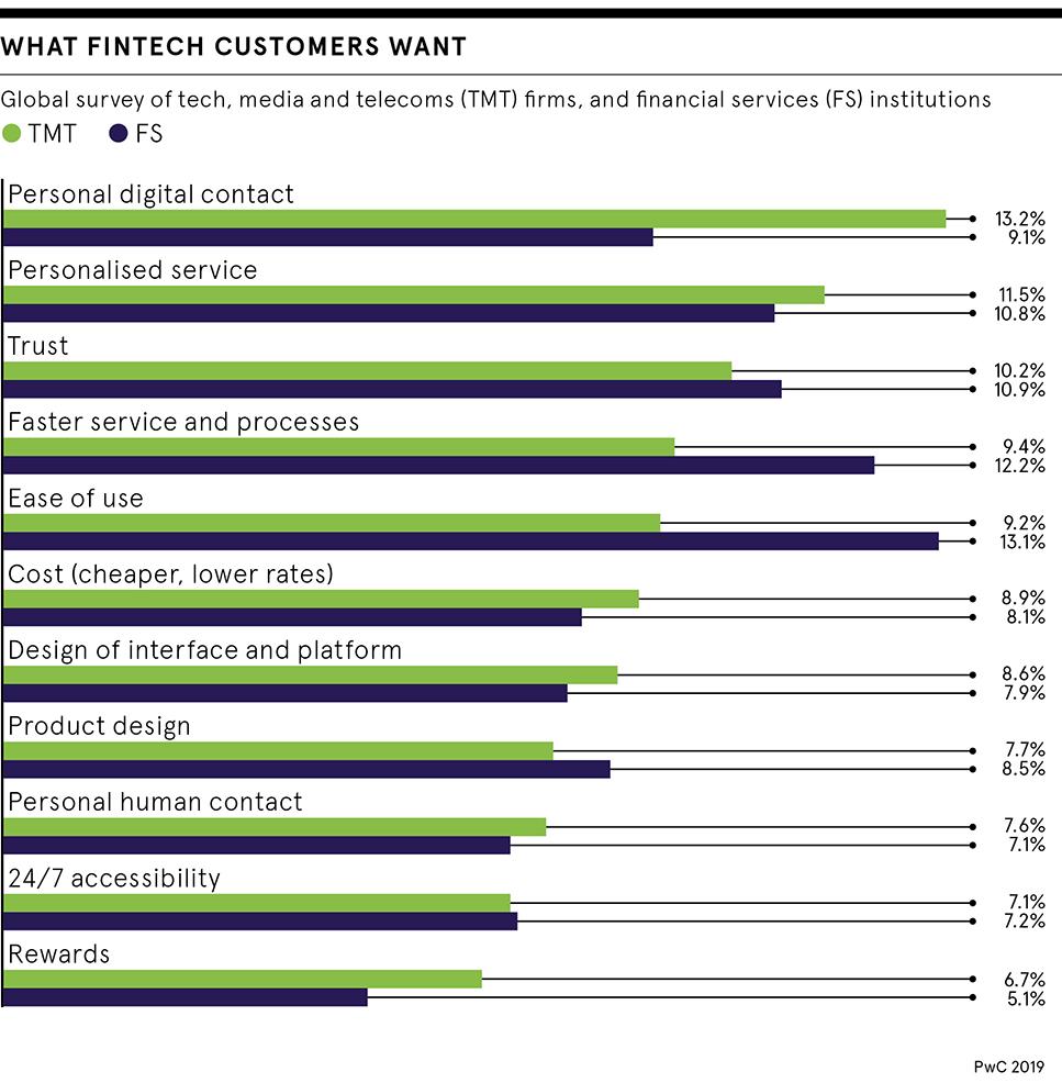 Fintech customers want