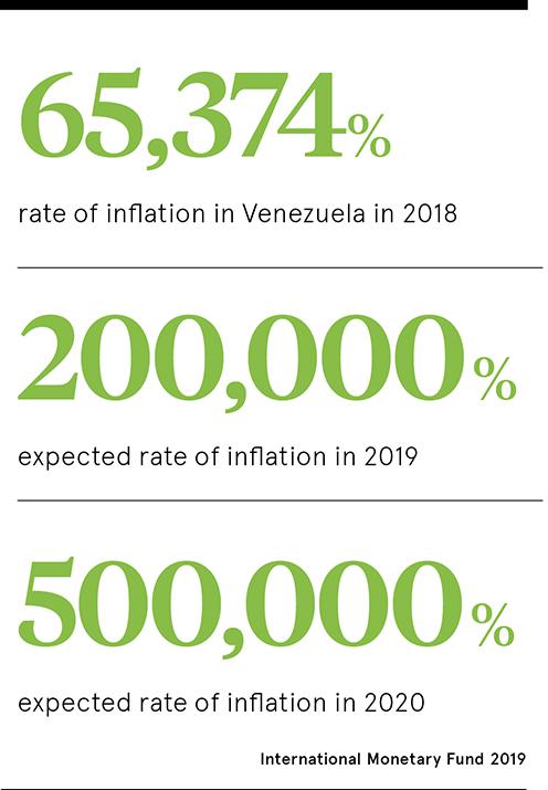 Venezuela statistics