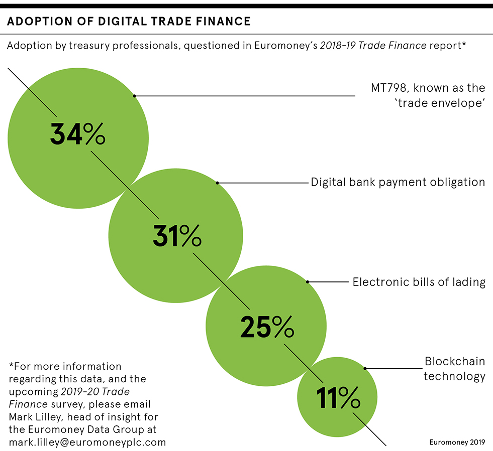 Digital trade finance