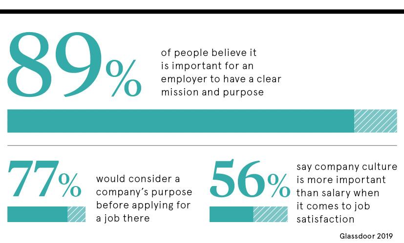 Worthwhile work statistic