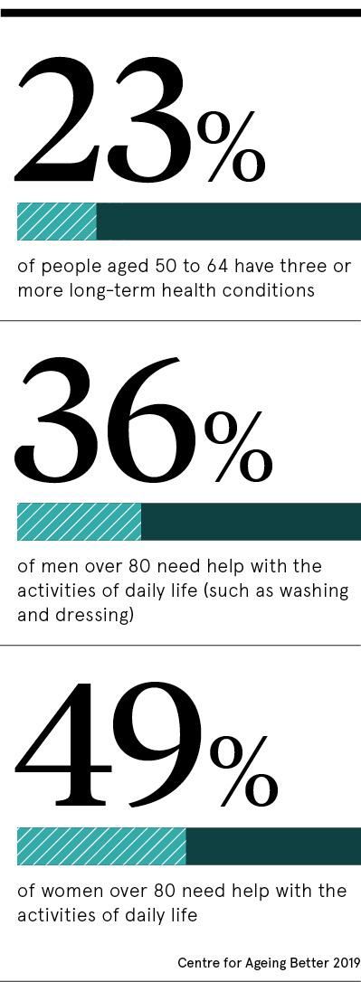 Ageing statistics