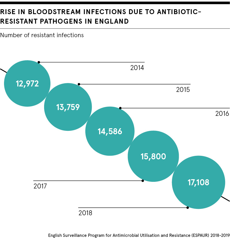 Bloodstream infection