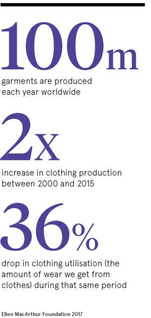 Fast fashion statistics