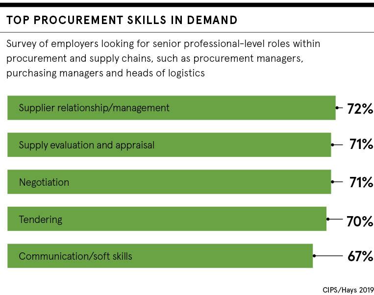 In demand procurement skills