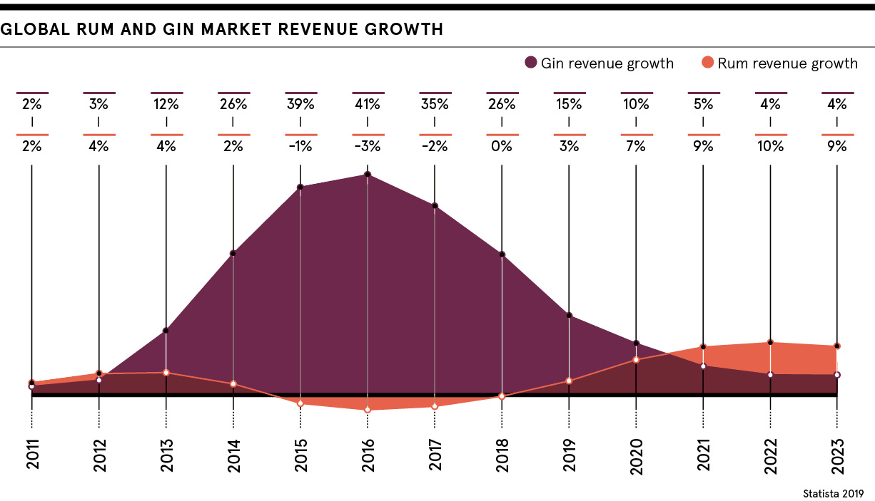 Rum and gin revenue growth