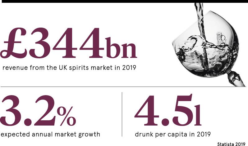 Alcohol statistics