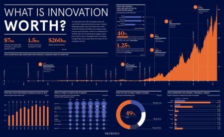 Value of Innovation