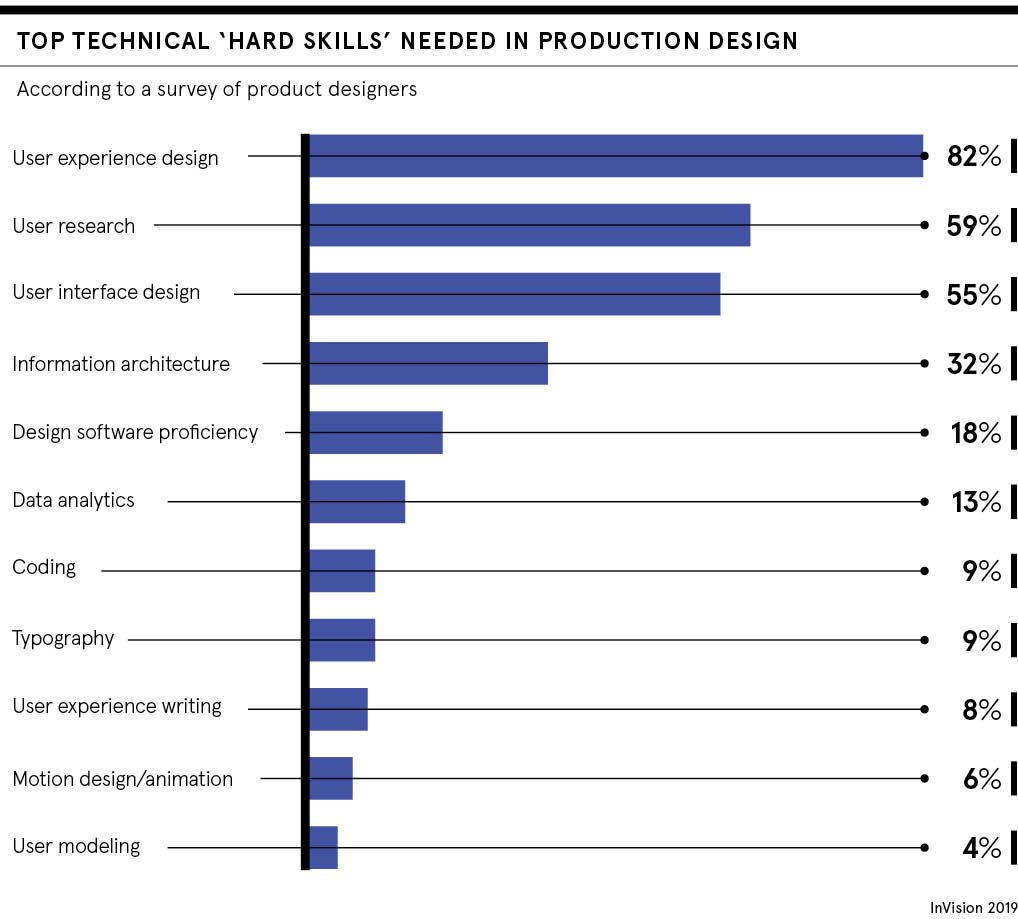 Hard Skills needed in production design