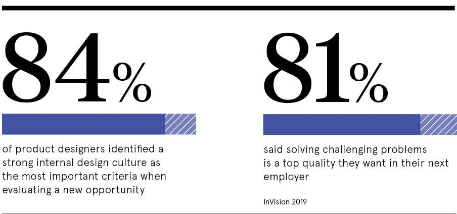 Innovative culture statistics