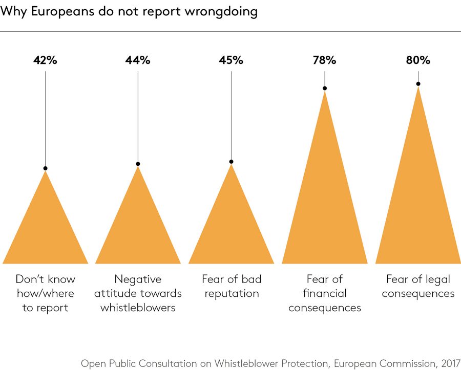 Why Europeans do not report wrongdoing