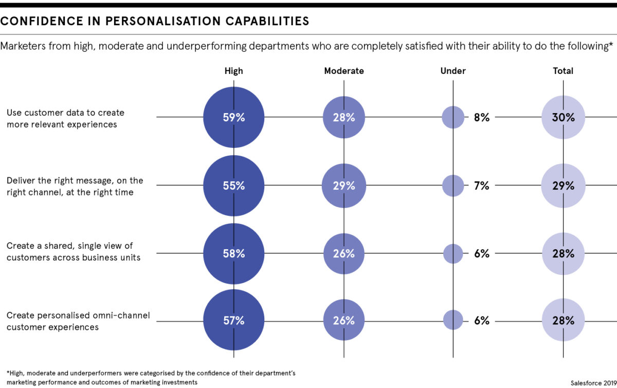 Confidence in personalisation capabilities