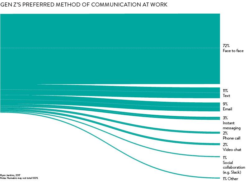 gen z workplace communication