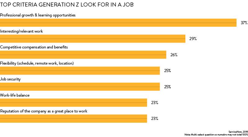 gen z job criteria
