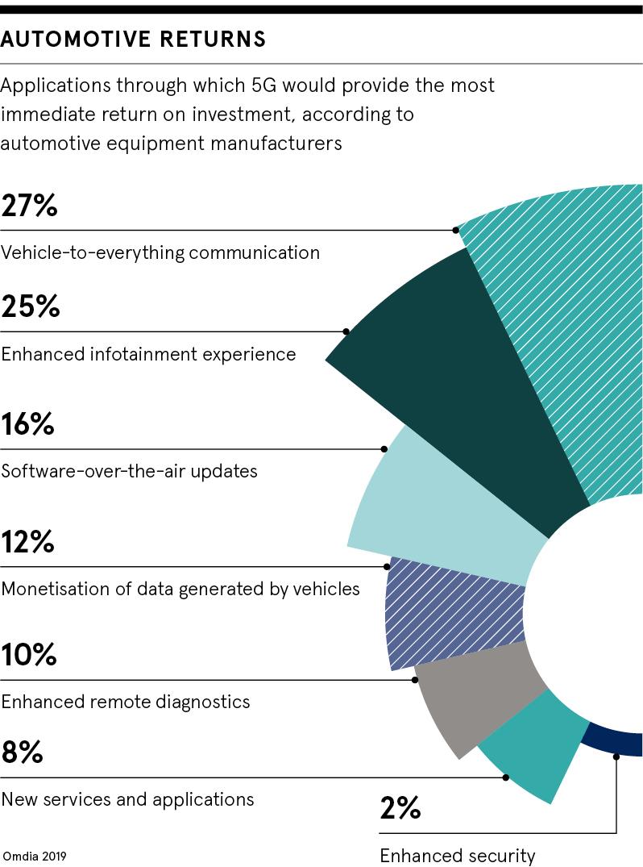 Automotive returns