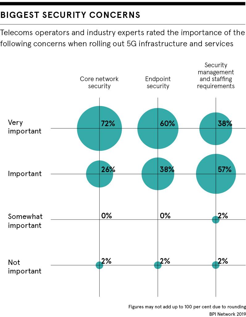 Biggest 5G security concerns