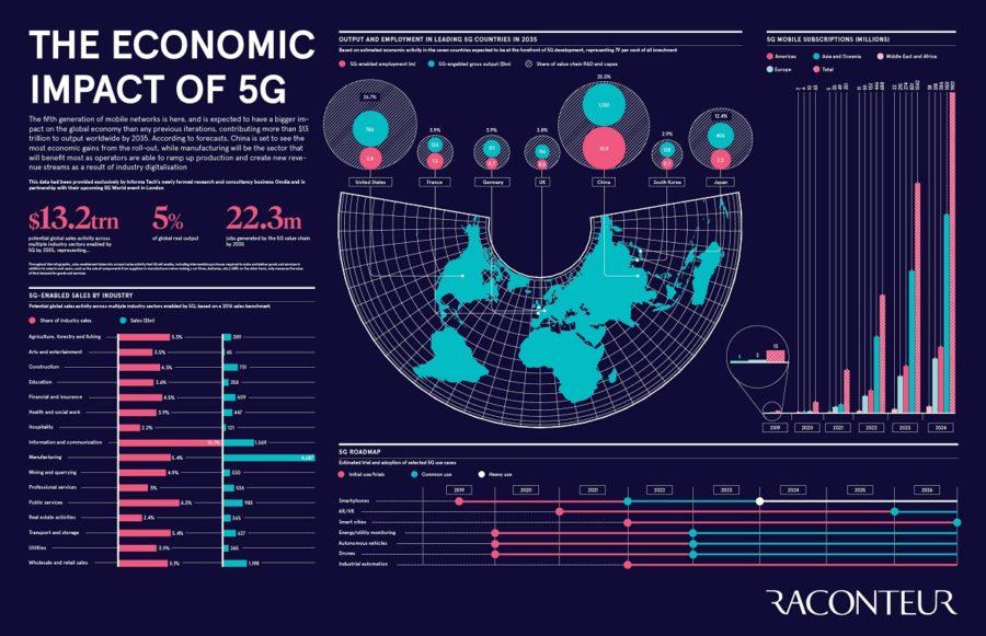 Economic impact of 5G