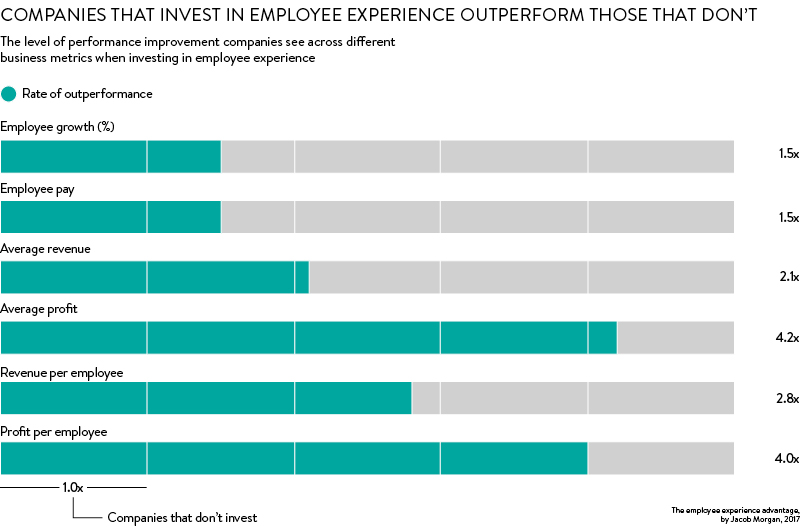 hive employee experience investments